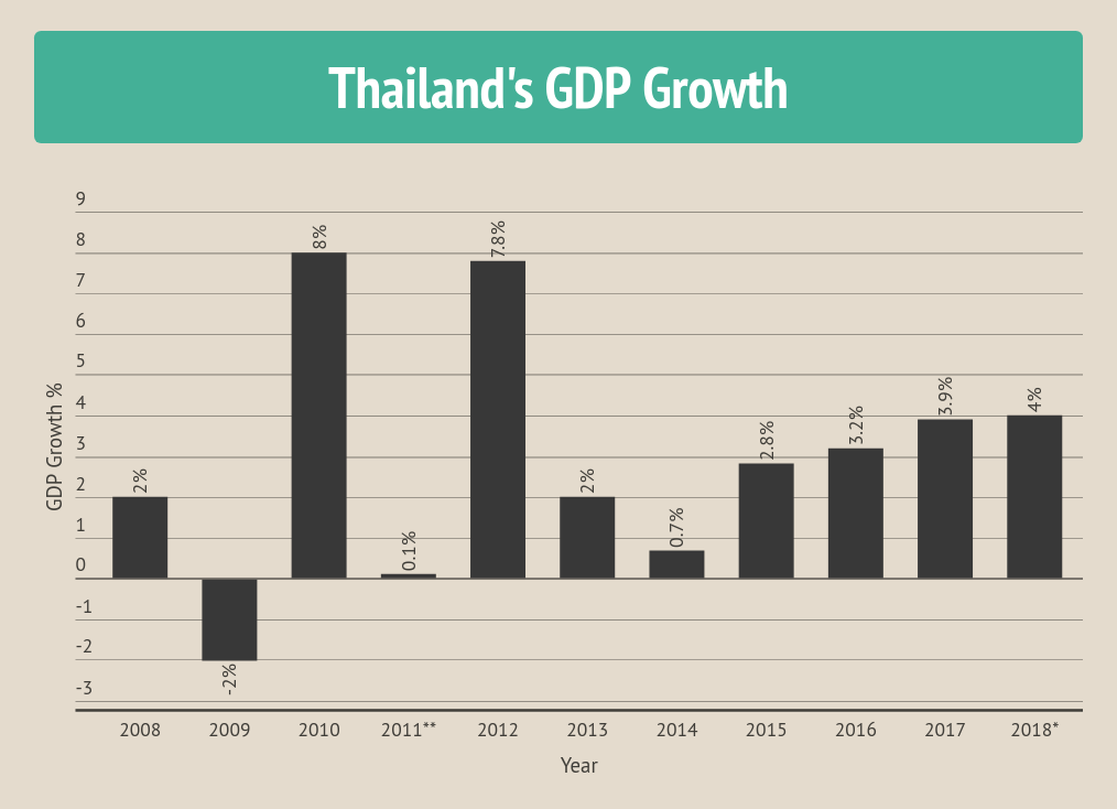 Thai economy posted strong growth in Q4 but falls short of estimates